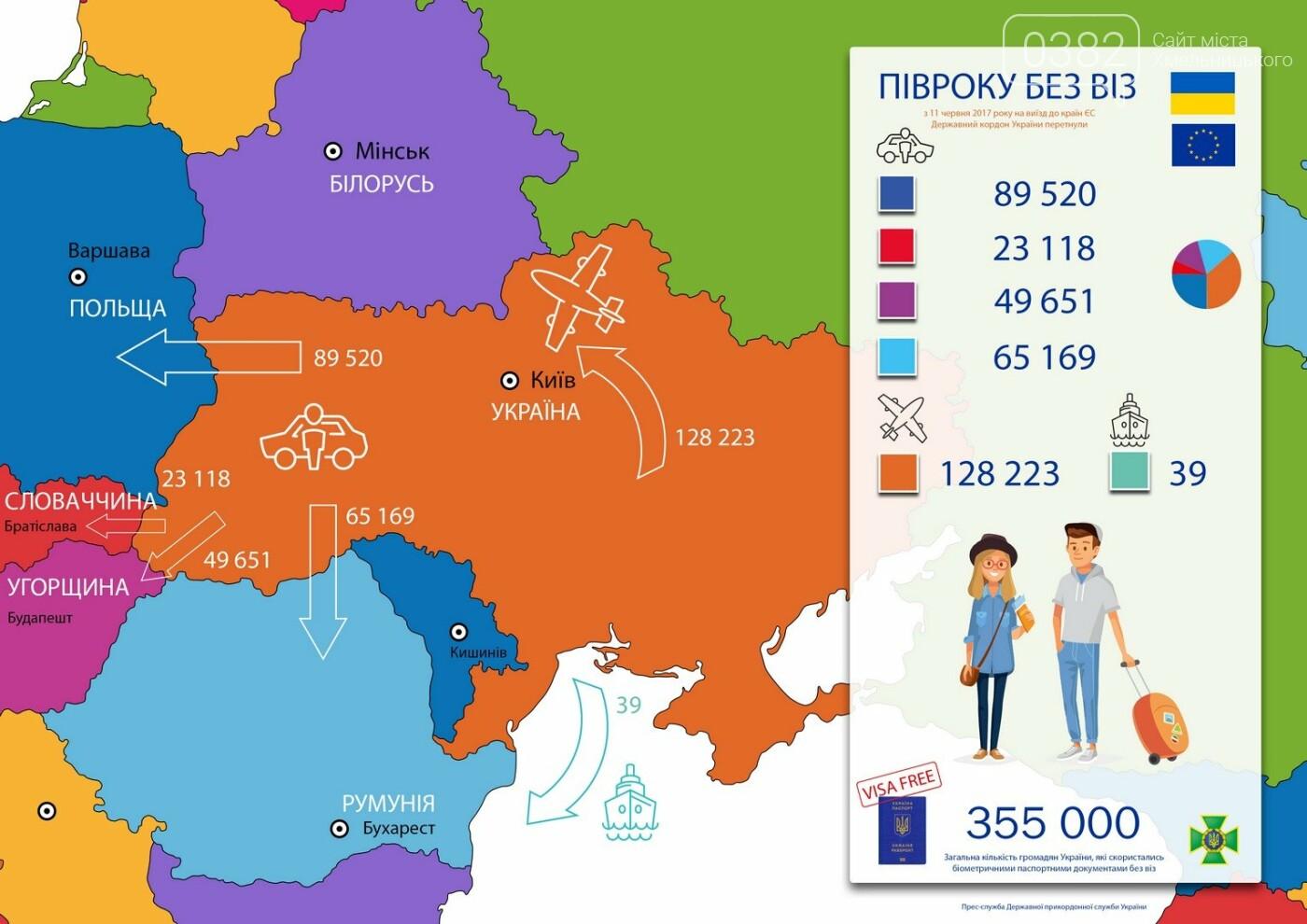 За час безвізу, ним скористалися понад 300 тисяч українців. ІНФОГРАФІКА, фото-1