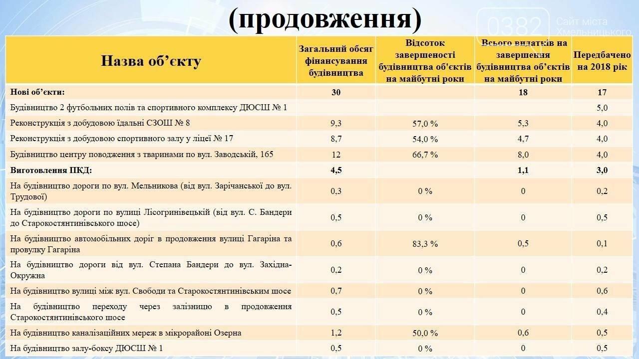 Дізнайтеся, скільки коштів передбачено на інвестиційний розвиток Хмельницького, фото-2