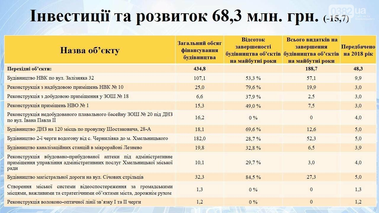 Дізнайтеся, скільки коштів передбачено на інвестиційний розвиток Хмельницького, фото-1