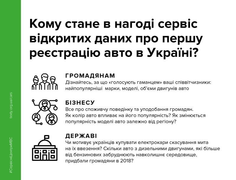 В Україні запустили сервіс на основі відкритих даних  про першу реєстрацію авто, фото-2