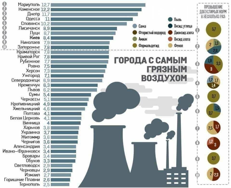 В Україні складено рейтинг найбільш забруднених міст. Дізнайся на якому місті Хмельницький, фото-1