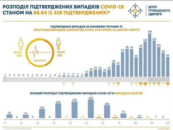 Названо головну групу ризику COVID-19 в Україні, фото-1