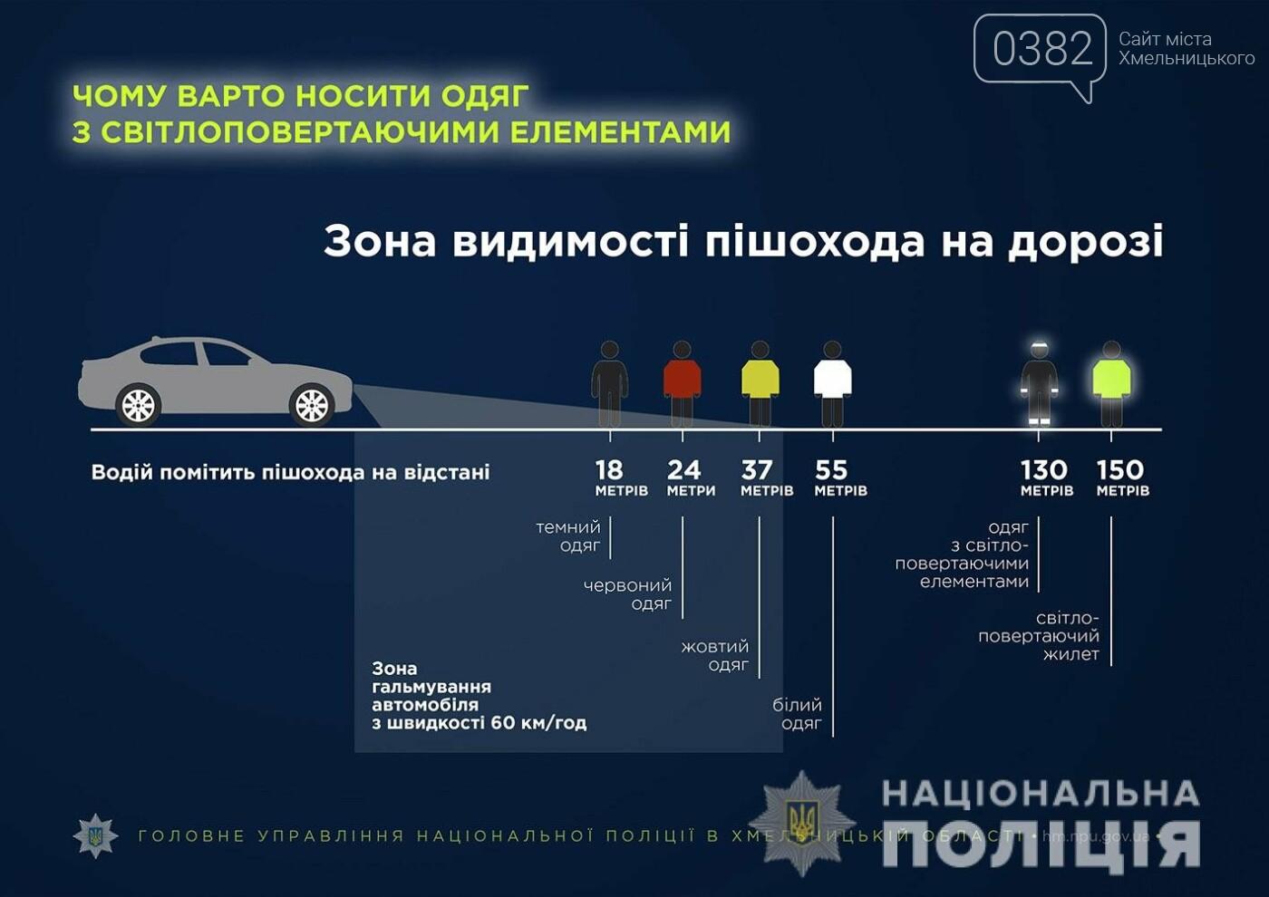 Статистика ДТП за участі пішоходів на Хмельниччині, фото-1