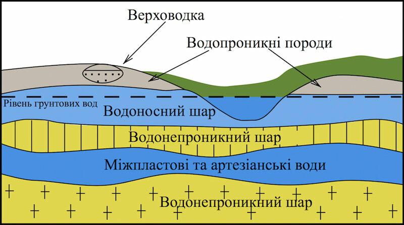 Вода артезіанських джерел , фото-1