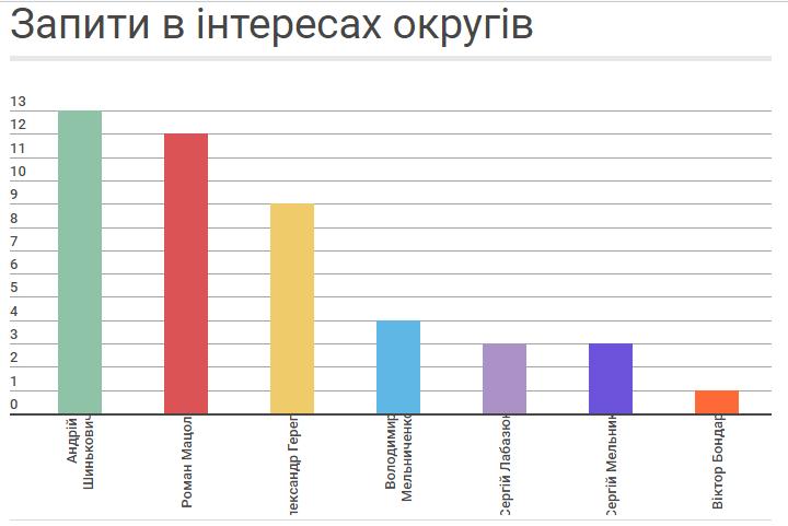 Як часто народні депутати від Хмельниччини подають запити для вирішення проблем своїх округів, фото-1