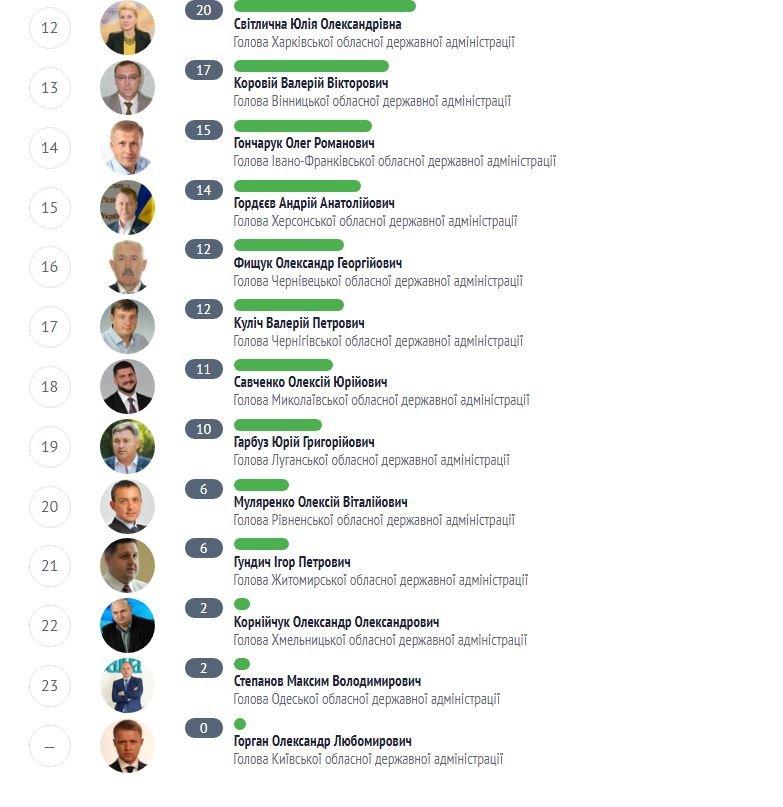 Корнійчук серед найгірших губернаторів в Україні за виконанням обіцянок (Інфографіка), фото-2
