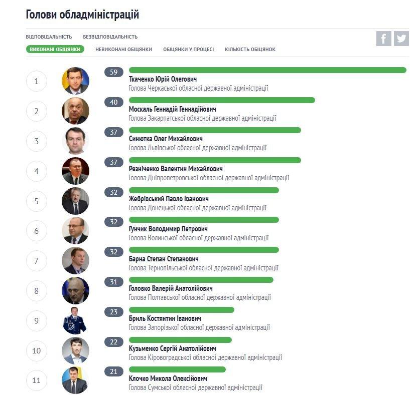 Корнійчук серед найгірших губернаторів в Україні за виконанням обіцянок (Інфографіка), фото-1