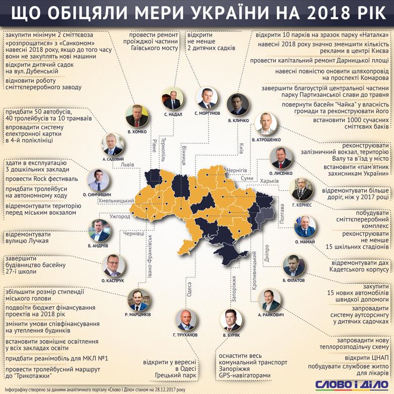 Що пообіцяв виконати мер Хмельницького у 2018 році. ІНФОГРАФІКА, фото-1