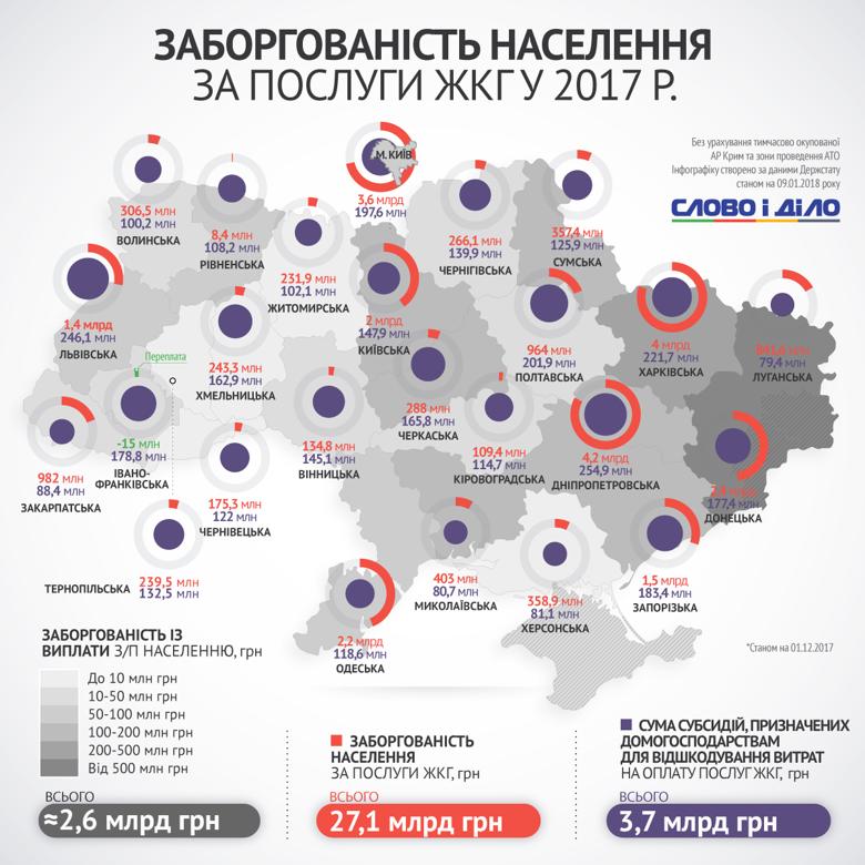 Послуги ЖКГ: ситуація з боргами населення в Хмельницькому та Україні. ІНФОГРАФІКА, фото-1