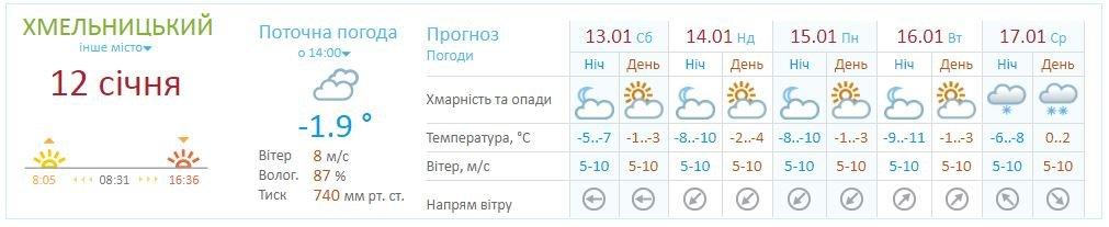 Синоптики прогнозують різке похолодання в Хмельницькому, фото-1
