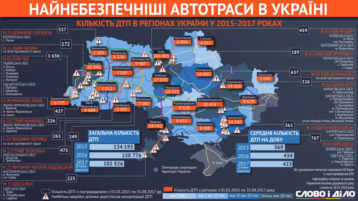 Хмельницька область одна з «найаварійніших» на Заході України. ІНФОГРАФІКА, фото-1