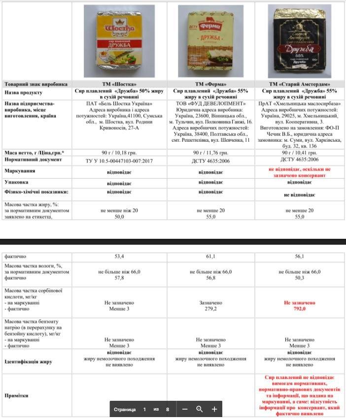 Сир хмельницького виробництва «з тріском» провалив експертизу на якість. ФОТО, фото-1