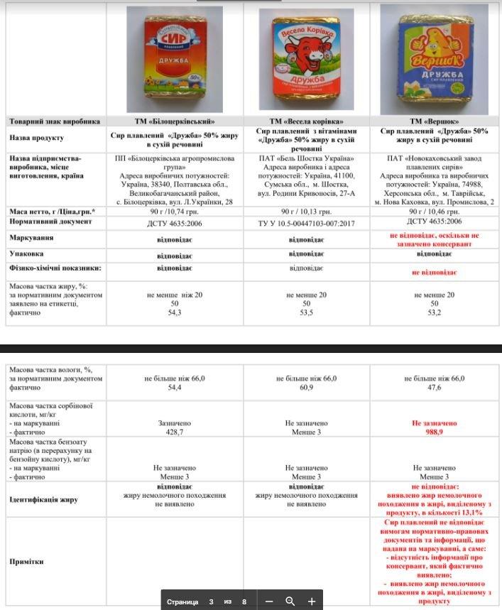 Сир хмельницького виробництва «з тріском» провалив експертизу на якість. ФОТО, фото-2