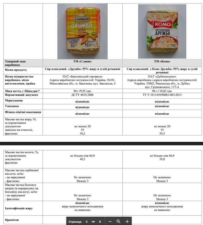 Сир хмельницького виробництва «з тріском» провалив експертизу на якість. ФОТО, фото-3