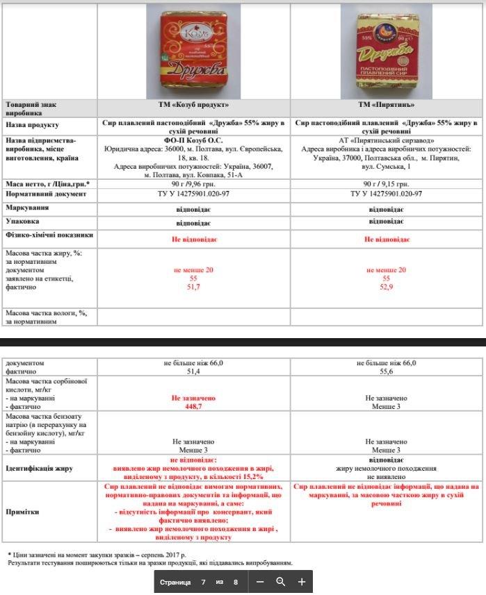 Сир хмельницького виробництва «з тріском» провалив експертизу на якість. ФОТО, фото-4