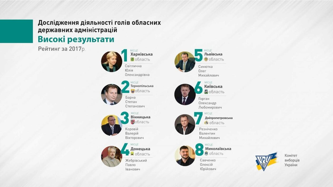 Корнійчука вкотре визнали одним з найгірших губернаторів в Україні. ІНФОГРАФІКА, фото-1