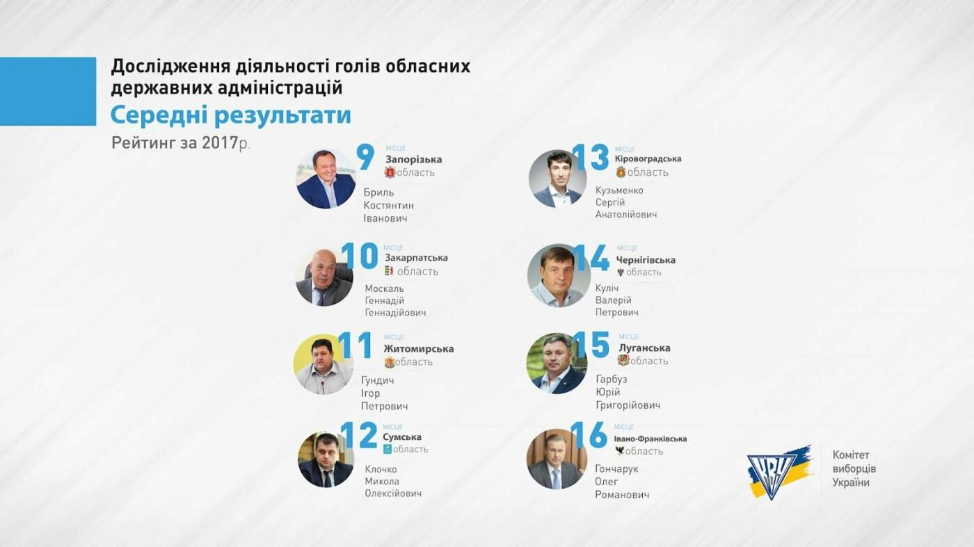 Корнійчука вкотре визнали одним з найгірших губернаторів в Україні. ІНФОГРАФІКА, фото-2