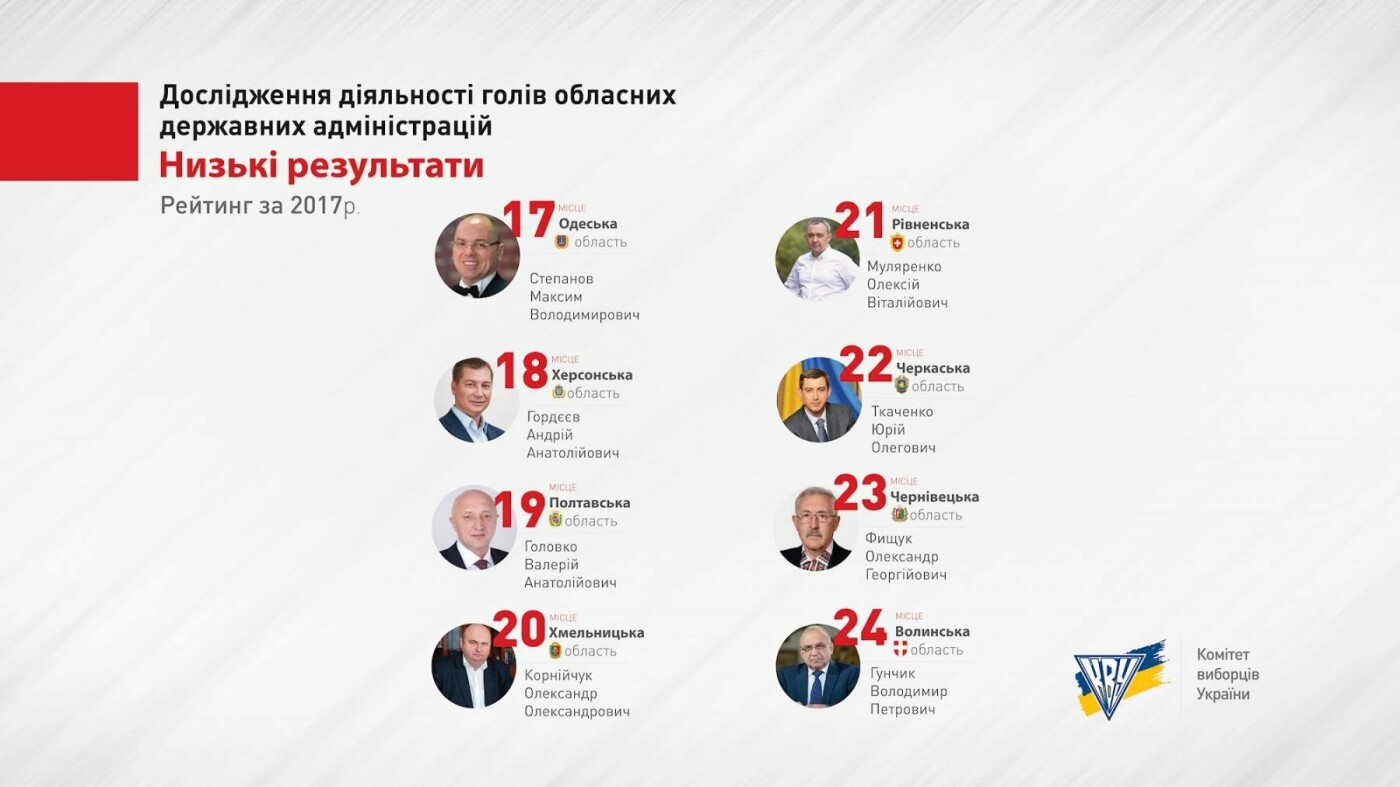 Корнійчука вкотре визнали одним з найгірших губернаторів в Україні. ІНФОГРАФІКА, фото-3