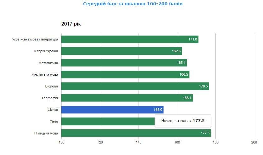 Рейтинг шкіл Хмельницького: інфографіка успішності навчальних закладів, фото-4