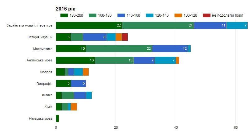 Рейтинг шкіл Хмельницького: інфографіка успішності навчальних закладів, фото-3
