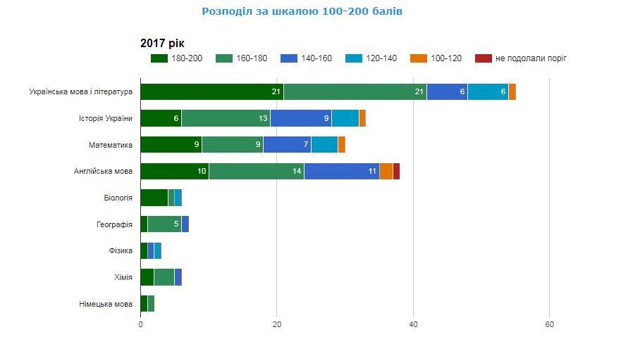 Рейтинг шкіл Хмельницького: інфографіка успішності навчальних закладів, фото-2