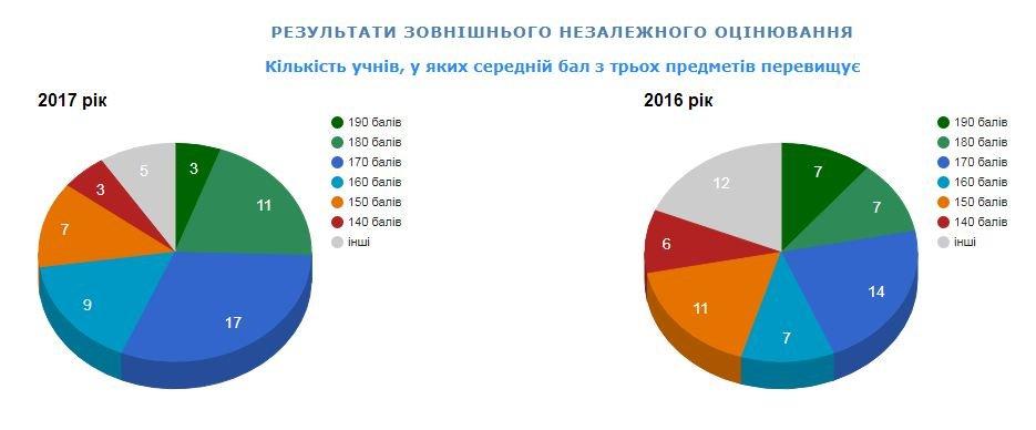 Рейтинг шкіл Хмельницького: інфографіка успішності навчальних закладів, фото-1