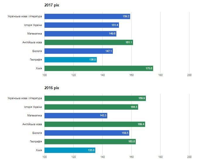 Рейтинг шкіл Хмельницького: інфографіка успішності навчальних закладів, фото-9