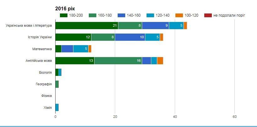 Рейтинг шкіл Хмельницького: інфографіка успішності навчальних закладів, фото-8
