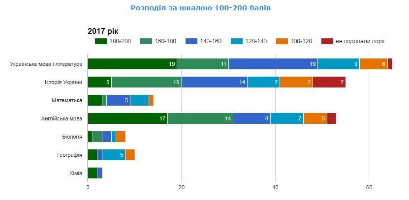 Рейтинг шкіл Хмельницького: інфографіка успішності навчальних закладів, фото-7