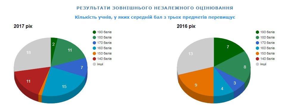 Рейтинг шкіл Хмельницького: інфографіка успішності навчальних закладів, фото-6