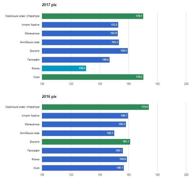 Рейтинг шкіл Хмельницького: інфографіка успішності навчальних закладів, фото-13