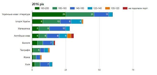 Рейтинг шкіл Хмельницького: інфографіка успішності навчальних закладів, фото-12