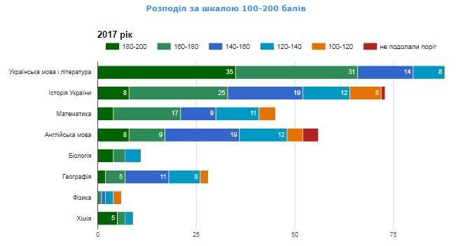 Рейтинг шкіл Хмельницького: інфографіка успішності навчальних закладів, фото-11