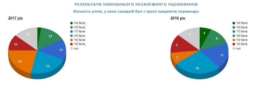 Рейтинг шкіл Хмельницького: інфографіка успішності навчальних закладів, фото-10