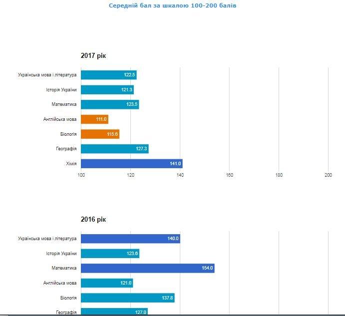 Рейтинг шкіл Хмельницького: інфографіка успішності навчальних закладів, фото-16