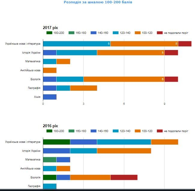 Рейтинг шкіл Хмельницького: інфографіка успішності навчальних закладів, фото-15