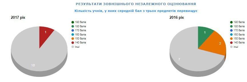 Рейтинг шкіл Хмельницького: інфографіка успішності навчальних закладів, фото-14