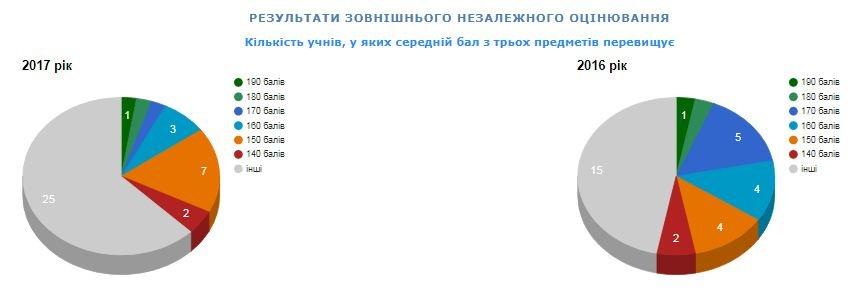 Рейтинг шкіл Хмельницького: інфографіка успішності навчальних закладів, фото-32