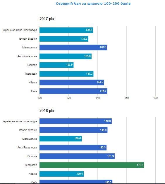 Рейтинг шкіл Хмельницького: інфографіка успішності навчальних закладів, фото-34