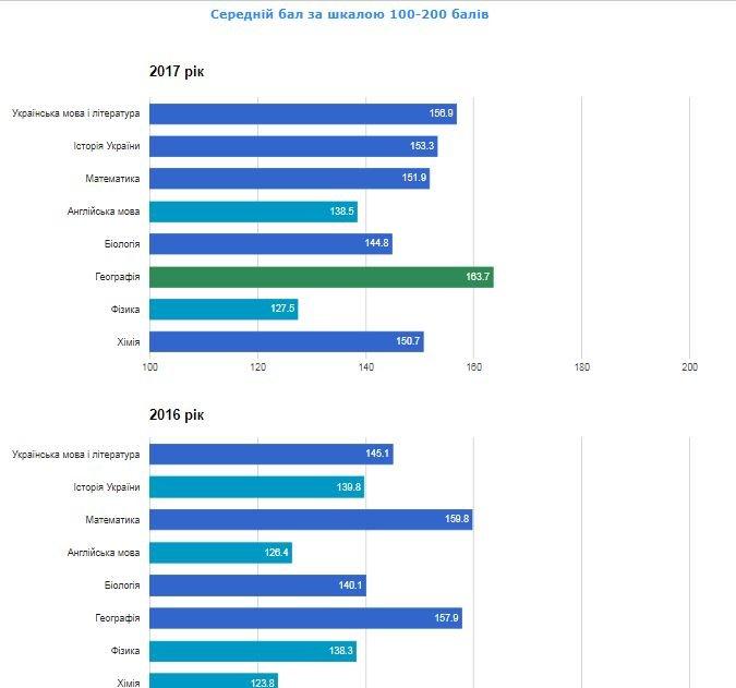 Рейтинг шкіл Хмельницького: інфографіка успішності навчальних закладів, фото-19