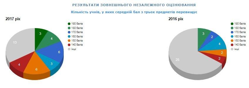 Рейтинг шкіл Хмельницького: інфографіка успішності навчальних закладів, фото-17