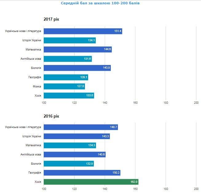 Рейтинг шкіл Хмельницького: інфографіка успішності навчальних закладів, фото-22