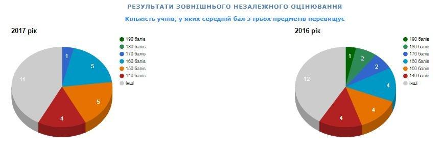 Рейтинг шкіл Хмельницького: інфографіка успішності навчальних закладів, фото-20