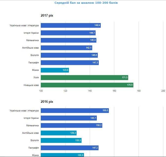 Рейтинг шкіл Хмельницького: інфографіка успішності навчальних закладів, фото-25