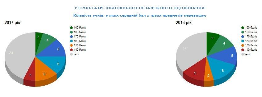 Рейтинг шкіл Хмельницького: інфографіка успішності навчальних закладів, фото-23