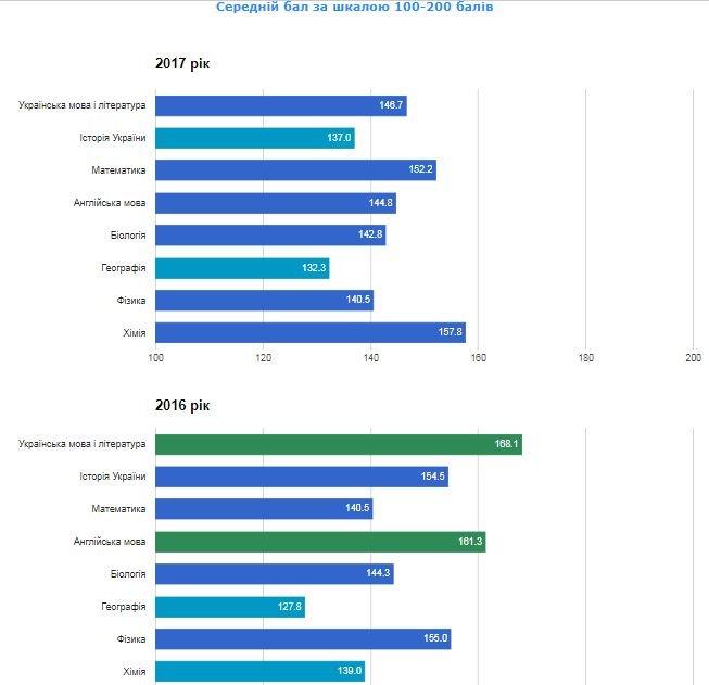 Рейтинг шкіл Хмельницького: інфографіка успішності навчальних закладів, фото-28