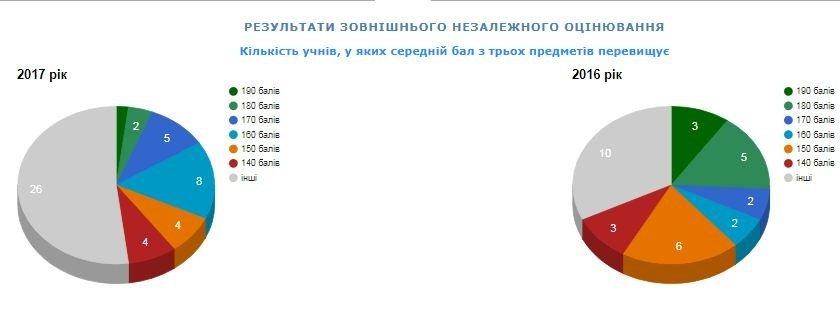Рейтинг шкіл Хмельницького: інфографіка успішності навчальних закладів, фото-26