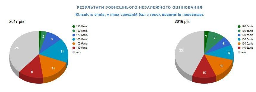 Рейтинг шкіл Хмельницького: інфографіка успішності навчальних закладів, фото-38