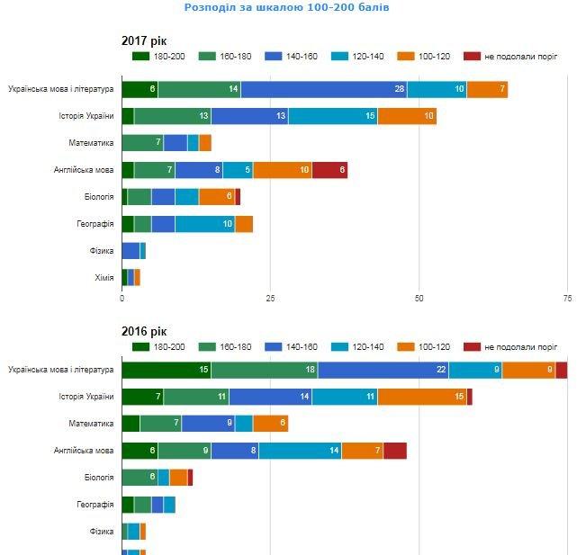 Рейтинг шкіл Хмельницького: інфографіка успішності навчальних закладів, фото-39