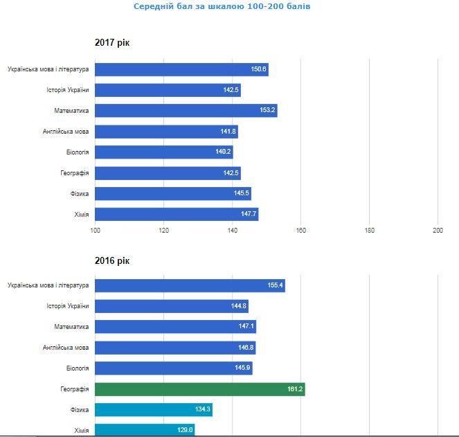 Рейтинг шкіл Хмельницького: інфографіка успішності навчальних закладів, фото-40